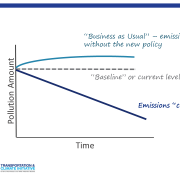 A line graph showing that under a cap-and-invest policy, pollution declines over time relative to a business as usual scenario