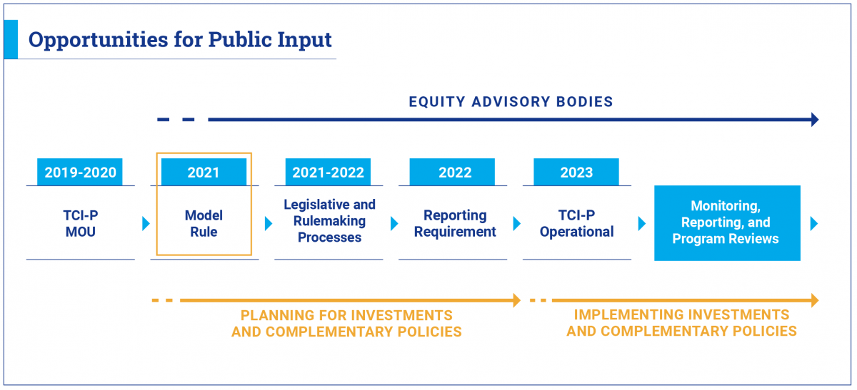 A diagram showing the various stages of the TCI-P implementation process, and ongoing opportunities for public participation.